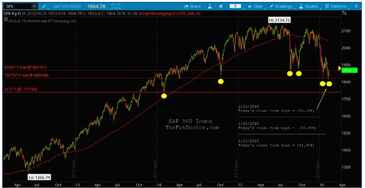 sp 500 index bull market chart key fibonacci retracement levels february
