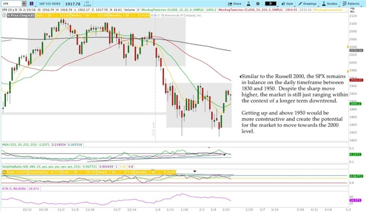 sp 500 index chart price support levels february 22