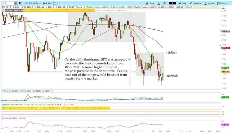 sp 500 index stock market technical support levels rally february