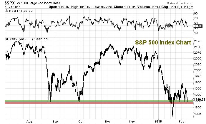 sp 500 stock market index chart february 8