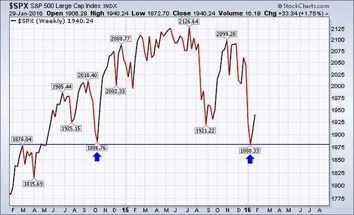spx chart 2016 price support level february