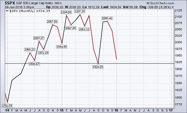spx monthly closing chart january closing above 2015 low
