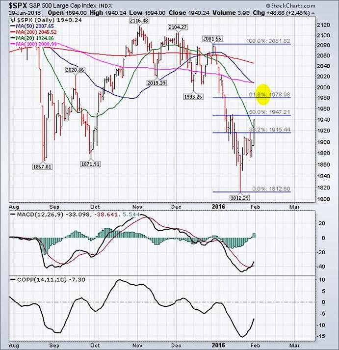 spx sp 500 index stock market rally higher fibonacci retracement levels february 2