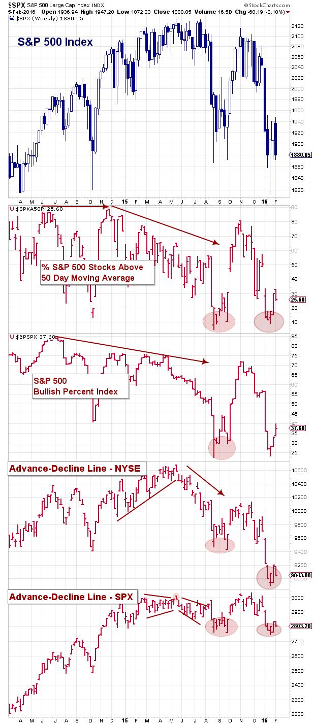 spx stock market breadth internals february 7