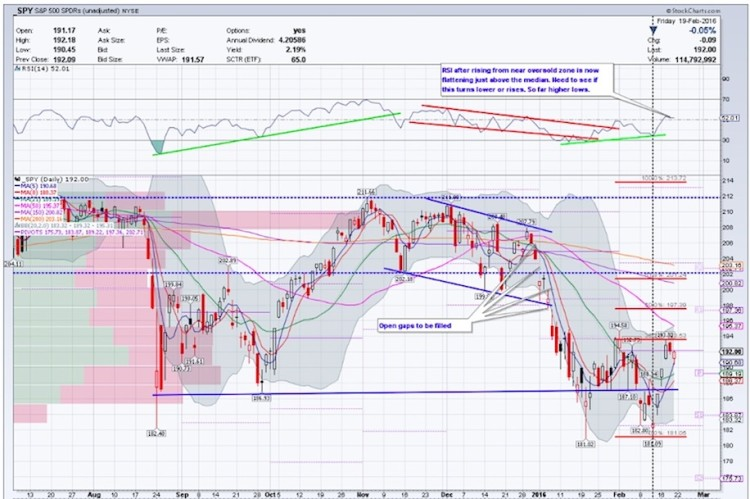 spy chart technical price support levels for week ending february 26