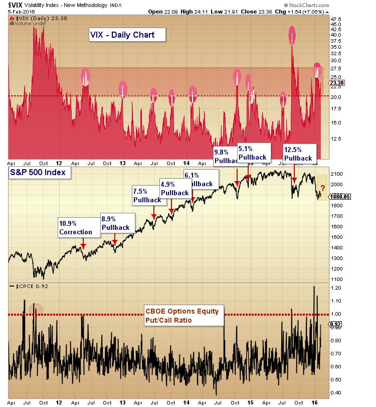 stock market corrections vs vix volatility equity put call 2011-2016
