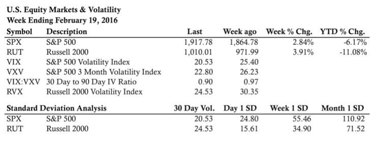stock market indices performance february