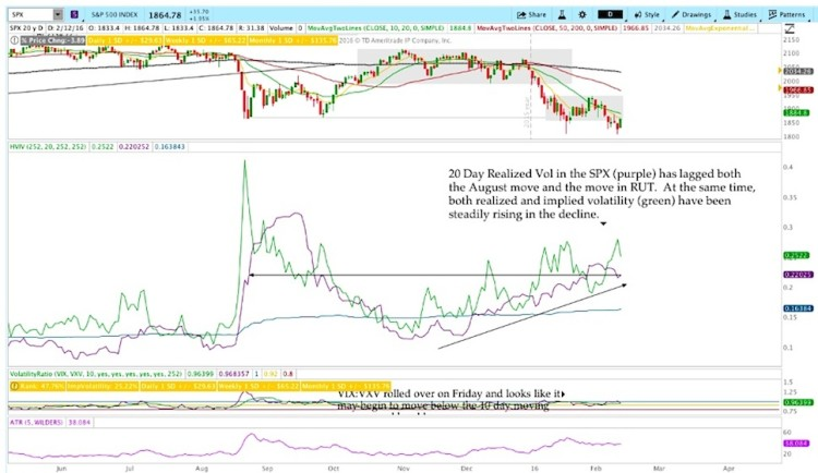 stock market realized volatility chart february 12