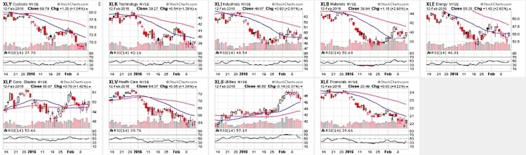 stock market sector etfs relative strength charts february