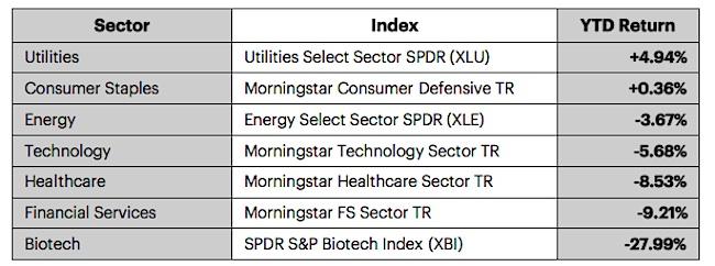 stock market sectors performance table january 2016