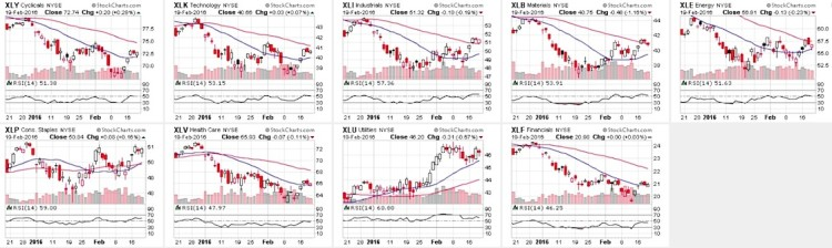 stock market sectors relative strength index charts february