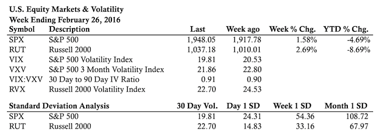 stock market stats and indicators week of february 26