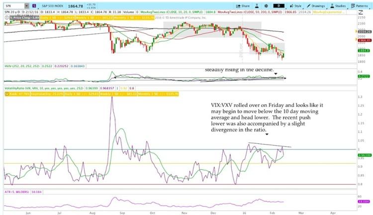 stock market volatility chart measures february