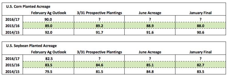 us corn planted acreage estimates 2016