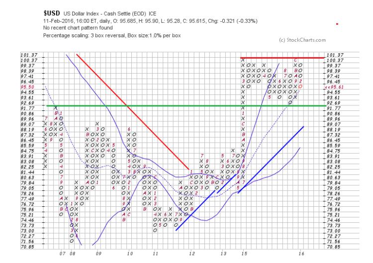 us dollar point and figure chart analysis bullish trend february 15