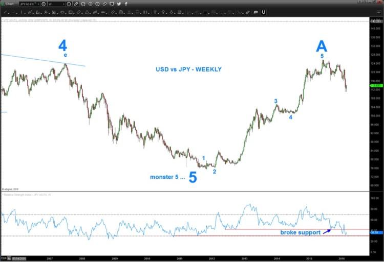 usdjpy japanese yen currency rally higher febraury 2016