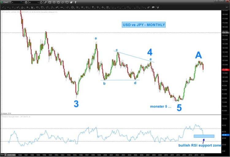 usdjpy yen alternative count elliott wave count february 28