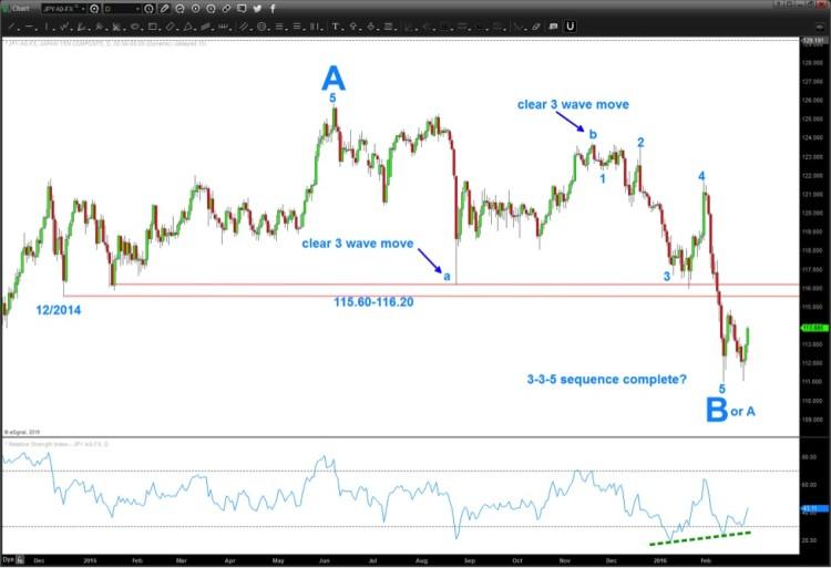 usdjpy yen resistance level 115 chart