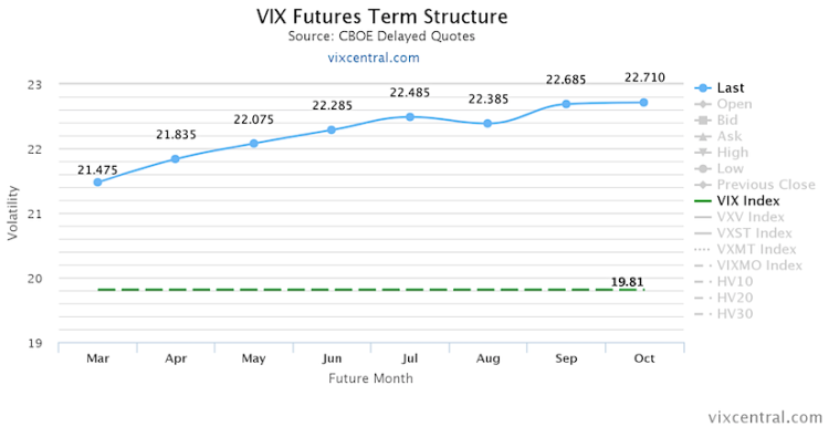 vix futures term structure stock market volatility week ending february 26