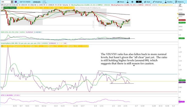 vix vxv volatility ratio stock market indicators chart february 26