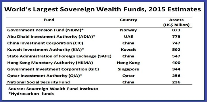 worlds largest sovereign wealth funds through 2015