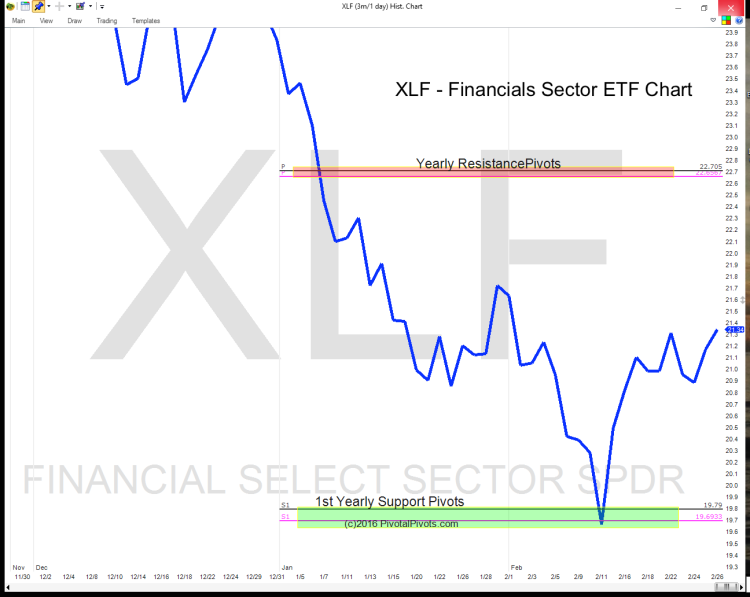 xlf financials sector etf yearly pivot points chart 2016
