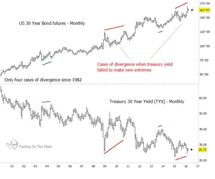 30 year treasury bond futures turning point chart yields years 2000-2016