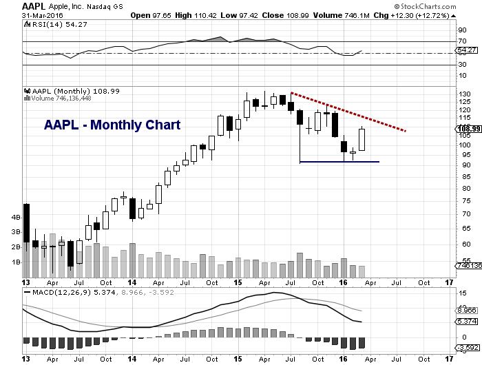 apple stock chart monthly analysis aapl march 31