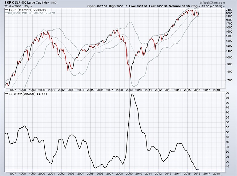 bollinger bands squeeze low percent width stock market march 2016