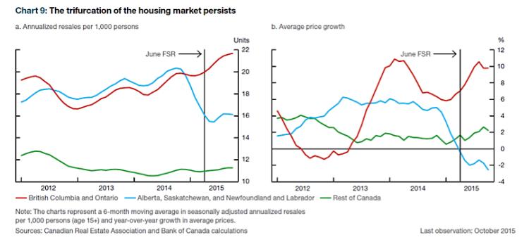 canadian housing market indicators breakdown march 2015