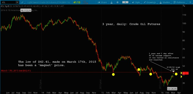 crude oil chart long term price targets