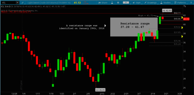 crude oil futures chart analysis fibonacci price resistance march 20