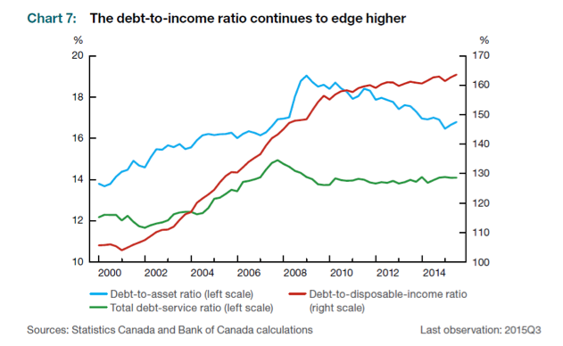 debt to income ratio canada chart years 2000 to 2015