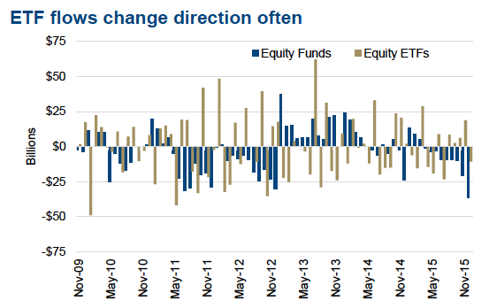 etf flows and direction changes