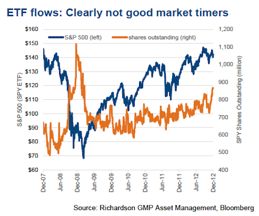 etf flows not good for market timing chart