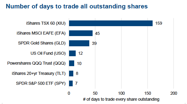 etf trading number of days to trade outstanding shares