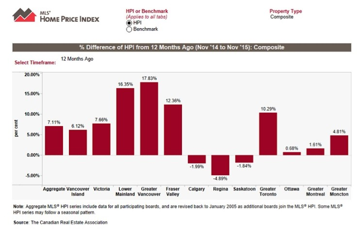 home price index growth chart canadian housing market 2016