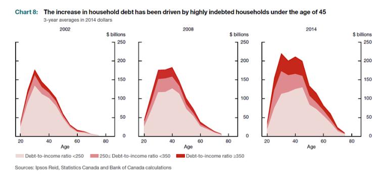 household debt increase canada chart