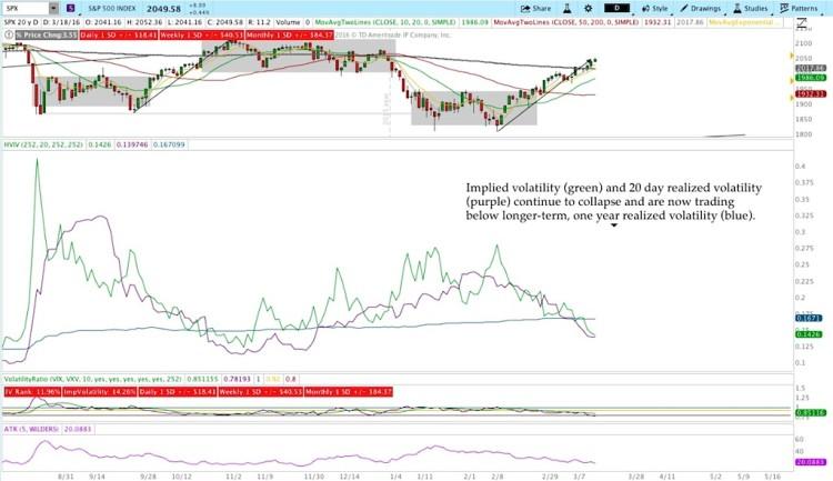 implied stock market volatility chart analysis march 18