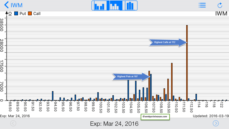 iwm weekly options open interest calls puts march 25
