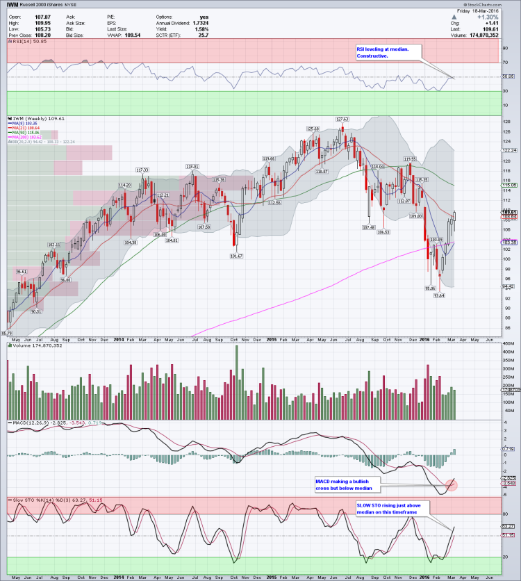iwm weekly etf chart trends march 21