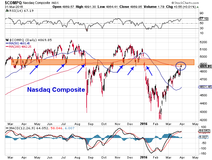 nasdaq composite stock market chart march 31