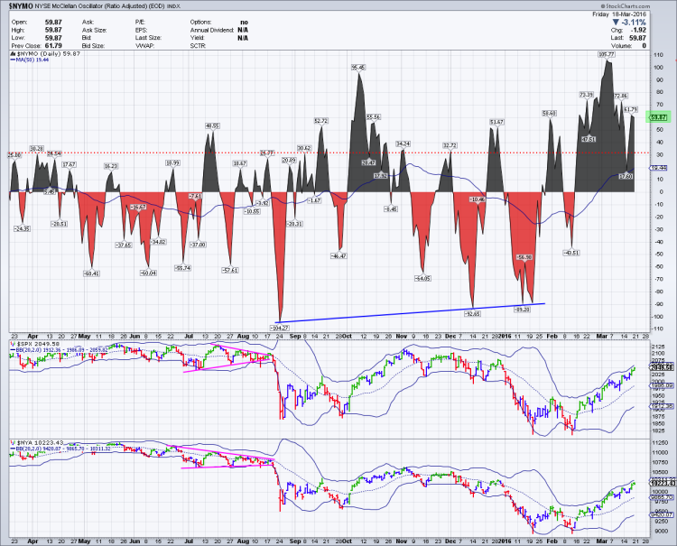 nymo mcclellan oscillator overbought march 21