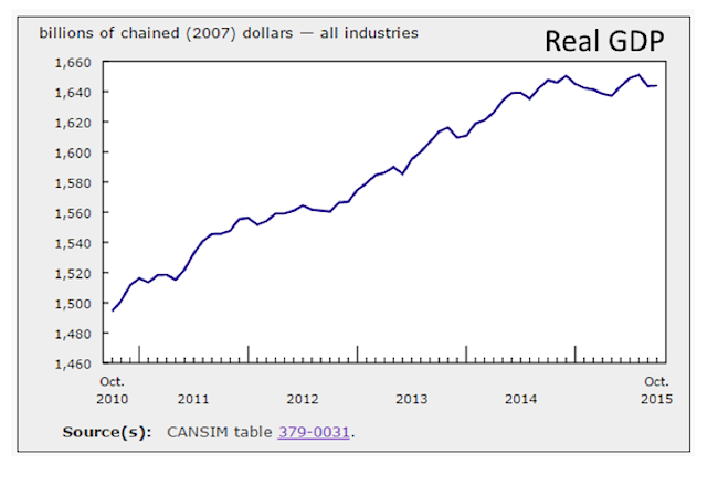 real gdp canada 5 years chart