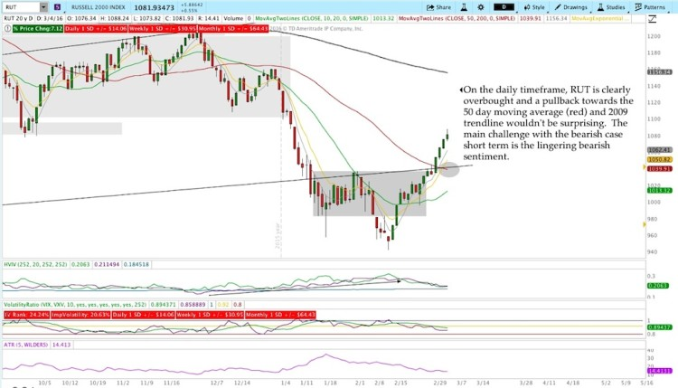 russell 2000 index chart analysis week ending march 4