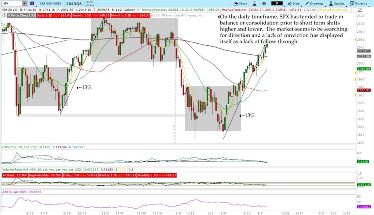 sp 500 chart analysis technical resistance march 18
