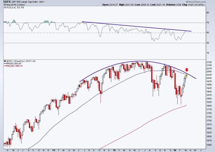 sp 500 index chart major price resistance level stock market march 17