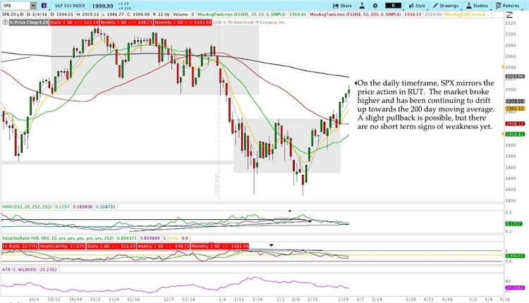 sp 500 index stock market chart analysis week ending march 4