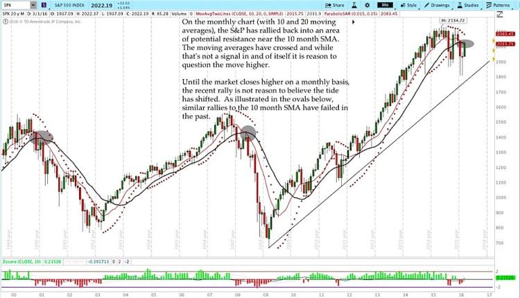 sp 500 long term stock market analysis spx chart march 11