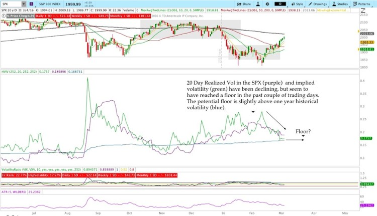 spx chart analysis realized volatility week ending march 4